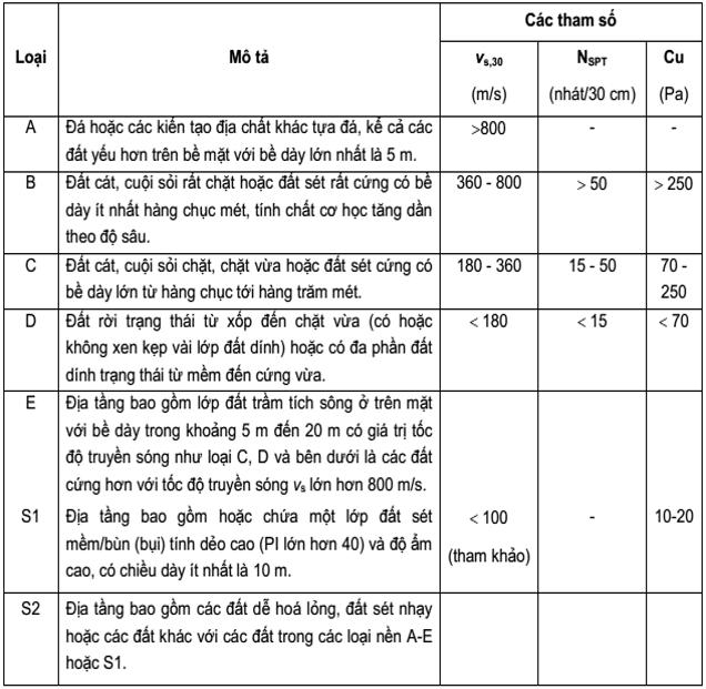 Nhận dạng các loại nền đất bằng Excel đơn giản hay nhất